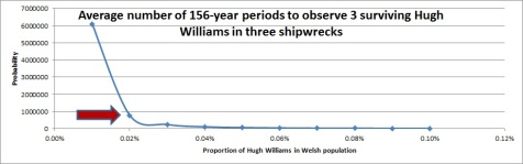 "Fig.7 Number of 156-year periods (in average) to be observed in order to ""see"" three shipwrecks with a single survivor called Hugh Williams"