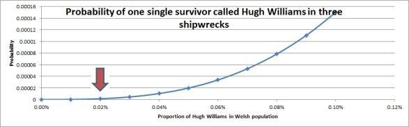 Fig.6 Probability for three Hugh Williams survival