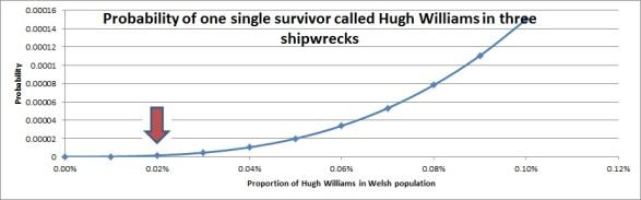 Fig.6 Probability for three Hugh Williams survival