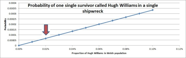 Fig.5 Probability for one Hugh Williams survival
